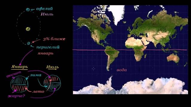 Контрастнее ли времена года в южном полушарии